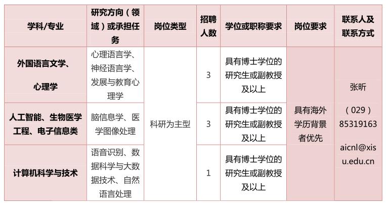 https://aicnl.xisu.edu.cn/__local/9/43/F0/C0F1233F541F35213388860ED9A_51E6C86F_14FC2.png